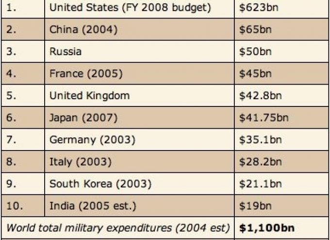 Why the U.S. Has Gone Broke: The Pentagon Strangles Our Economy