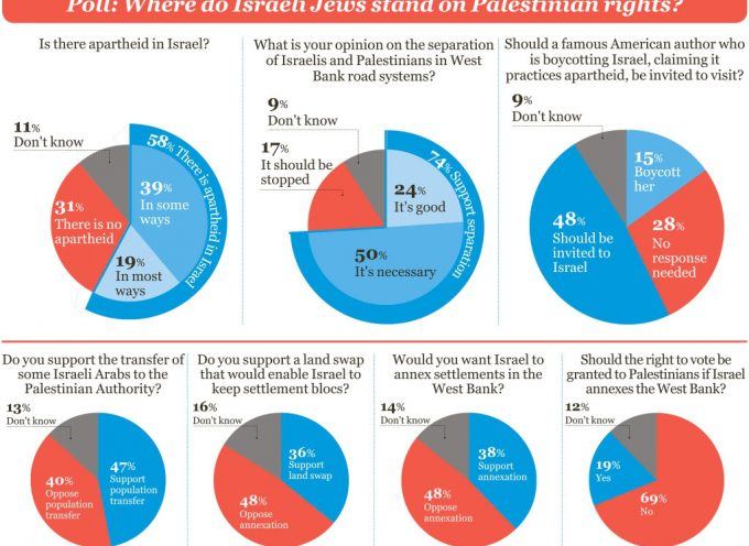 Survey: Most Israeli Jews Would Support Apartheid Regime in Israel