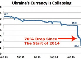 Ukraine unofficially has 272 percent inflation!