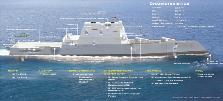 The latest revision of the DDG-1000 Zumwalt Class lead vessel's once smooth and unblemished superstructure is now marred by various external sensory and communications arrays. Two rear deck guns for close-in defense have also been added.