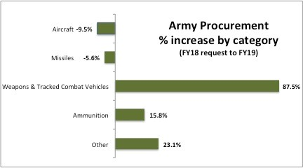 The percentage of total procurement directed toward weapons and tracked combat vehicles in the 2019 proposed budget denotes that the U.S. Army recognizes its weakness in conventional warfighting capability.