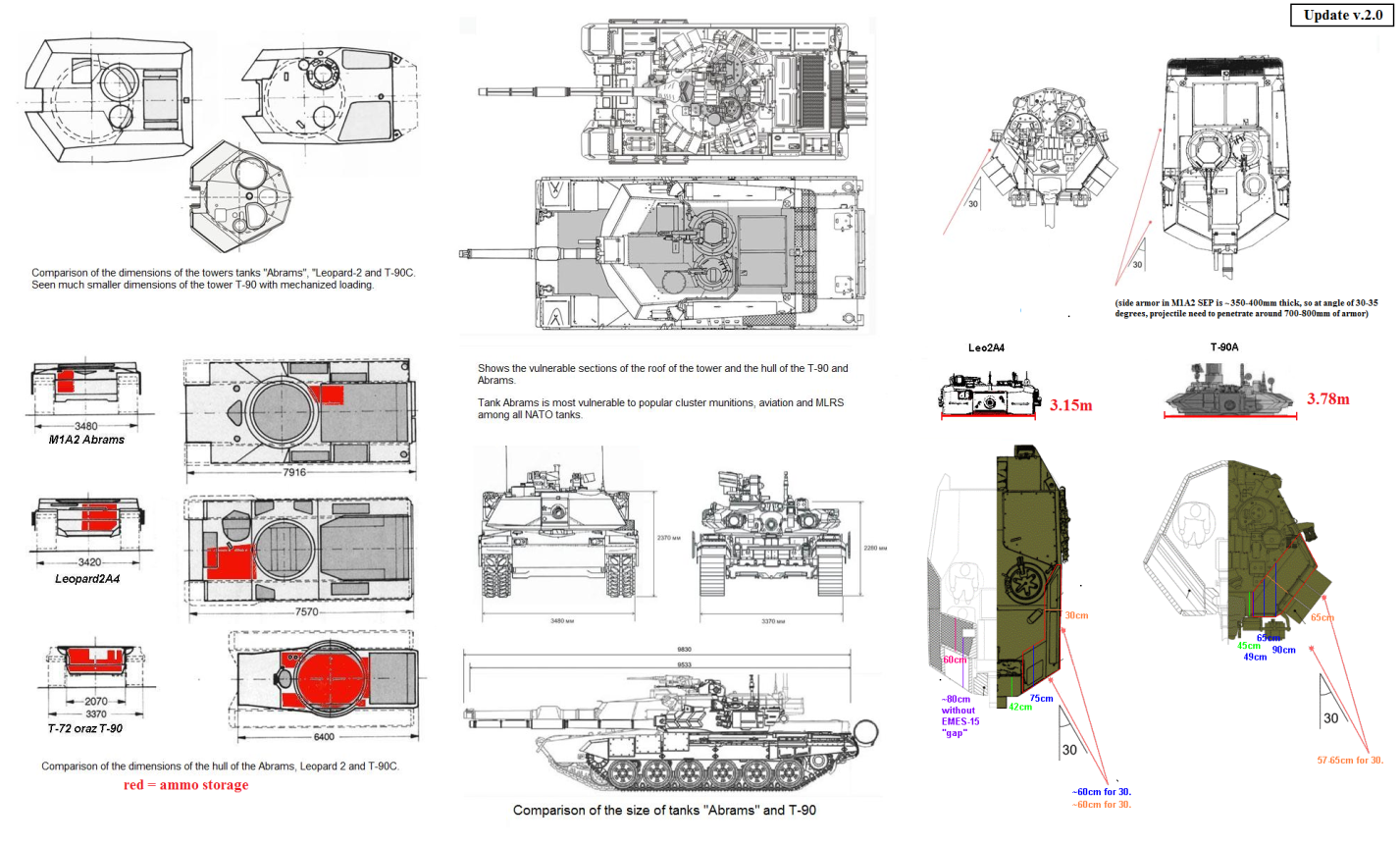 Heavy Metal A Comparison Of Russian And Western Armour The Merkava Tank Schematic Fcloudstationsakerheavymetalcomparison Abrams T90 Leopard Update2