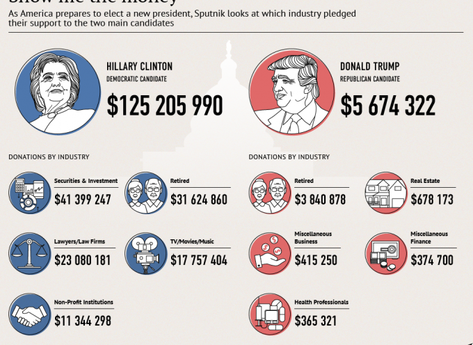 Hillary vs Trump: follow the money