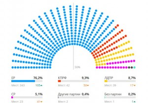 russia election chart