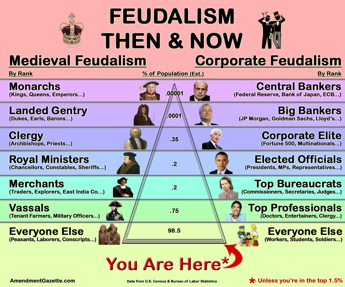 Feudalism – Medieval and Modern | The Vineyard of the Saker